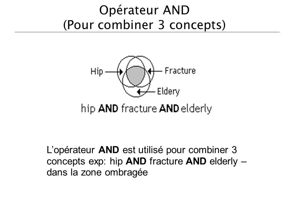 Opérateur AND (Pour combiner 3 concepts) Lopérateur AND est utilisé pour combiner 3 concepts exp: hip AND fracture AND elderly – dans la zone ombragée