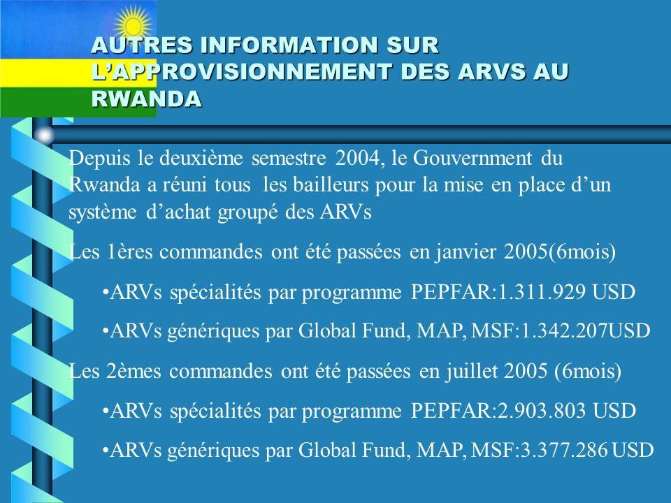 AUTRES INFORMATION SUR LAPPROVISIONNEMENT DES ARVS AU RWANDA Depuis le deuxième semestre 2004, le Gouvernment du Rwanda a réuni tous les bailleurs pour la mise en place dun système dachat groupé des ARVs Les 1ères commandes ont été passées en janvier 2005(6mois) ARVs spécialités par programme PEPFAR:1.311.929 USD ARVs génériques par Global Fund, MAP, MSF:1.342.207USD Les 2èmes commandes ont été passées en juillet 2005 (6mois) ARVs spécialités par programme PEPFAR:2.903.803 USD ARVs génériques par Global Fund, MAP, MSF:3.377.286 USD