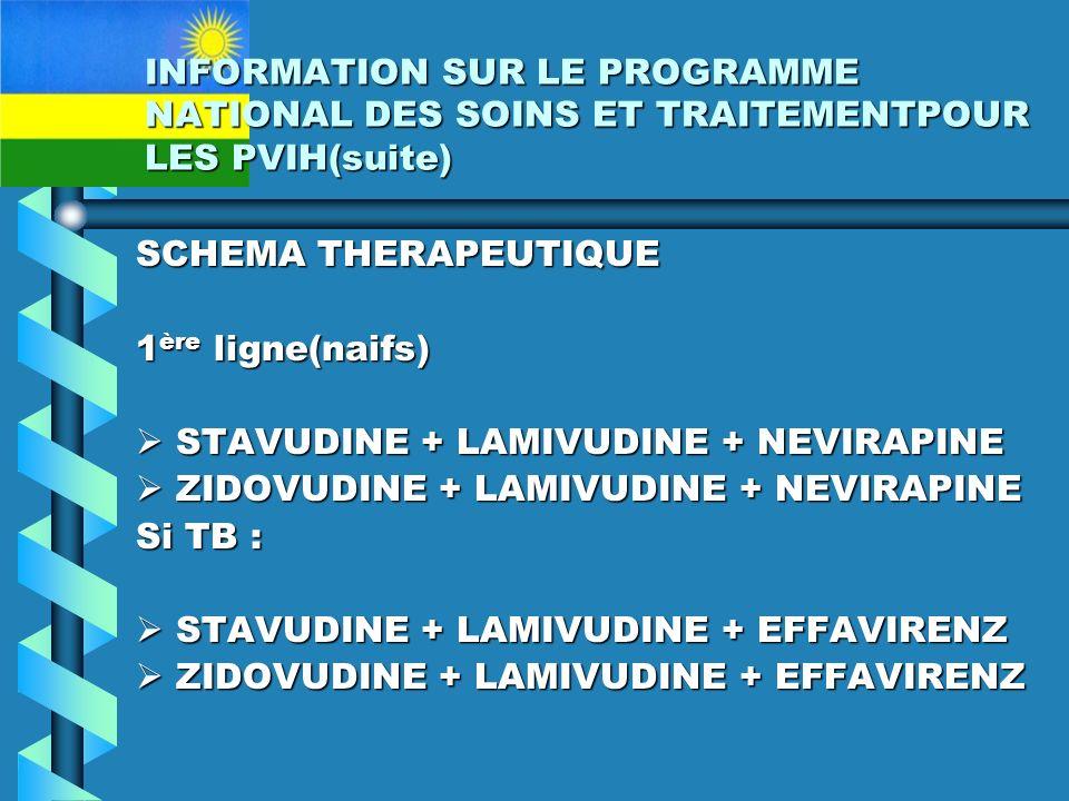 INFORMATION SUR LE PROGRAMME NATIONAL DES SOINS ET TRAITEMENTPOUR LES PVIH(suite) SCHEMA THERAPEUTIQUE 1 ère ligne(naifs) STAVUDINE + LAMIVUDINE + NEVIRAPINE STAVUDINE + LAMIVUDINE + NEVIRAPINE ZIDOVUDINE + LAMIVUDINE + NEVIRAPINE ZIDOVUDINE + LAMIVUDINE + NEVIRAPINE Si TB : STAVUDINE + LAMIVUDINE + EFFAVIRENZ STAVUDINE + LAMIVUDINE + EFFAVIRENZ ZIDOVUDINE + LAMIVUDINE + EFFAVIRENZ ZIDOVUDINE + LAMIVUDINE + EFFAVIRENZ