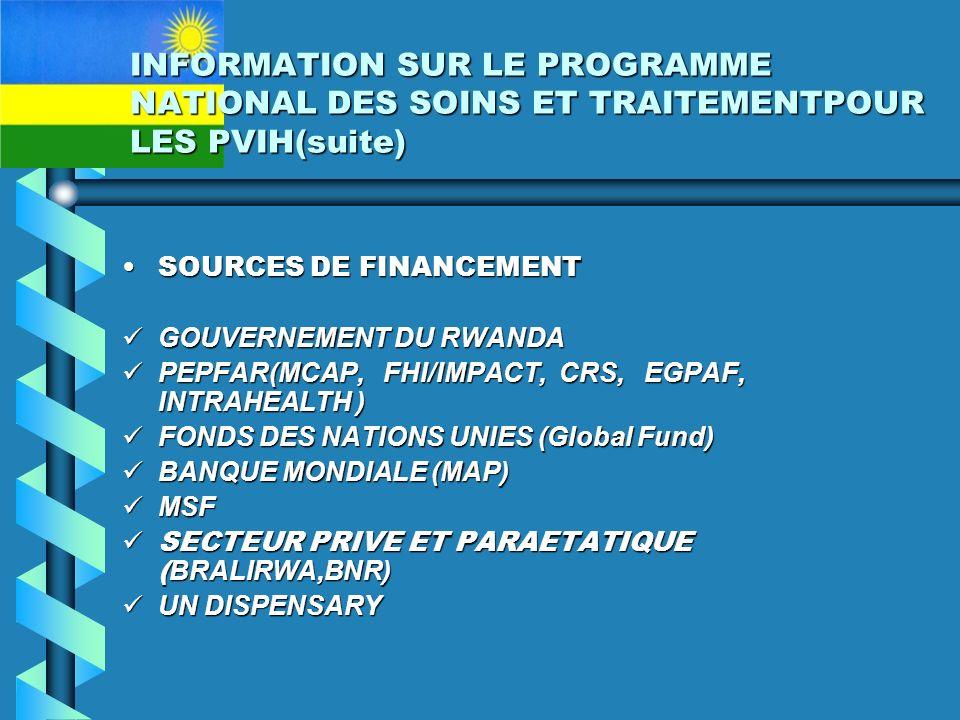 INFORMATION SUR LE PROGRAMME NATIONAL DES SOINS ET TRAITEMENTPOUR LES PVIH(suite) SOURCES DE FINANCEMENTSOURCES DE FINANCEMENT GOUVERNEMENT DU RWANDA GOUVERNEMENT DU RWANDA PEPFAR(MCAP, FHI/IMPACT, CRS, EGPAF, INTRAHEALTH ) PEPFAR(MCAP, FHI/IMPACT, CRS, EGPAF, INTRAHEALTH ) FONDS DES NATIONS UNIES (Global Fund) FONDS DES NATIONS UNIES (Global Fund) BANQUE MONDIALE (MAP) BANQUE MONDIALE (MAP) MSF MSF SECTEUR PRIVE ET PARAETATIQUE ( BRALIRWA,BNR) SECTEUR PRIVE ET PARAETATIQUE ( BRALIRWA,BNR) UN DISPENSARY UN DISPENSARY