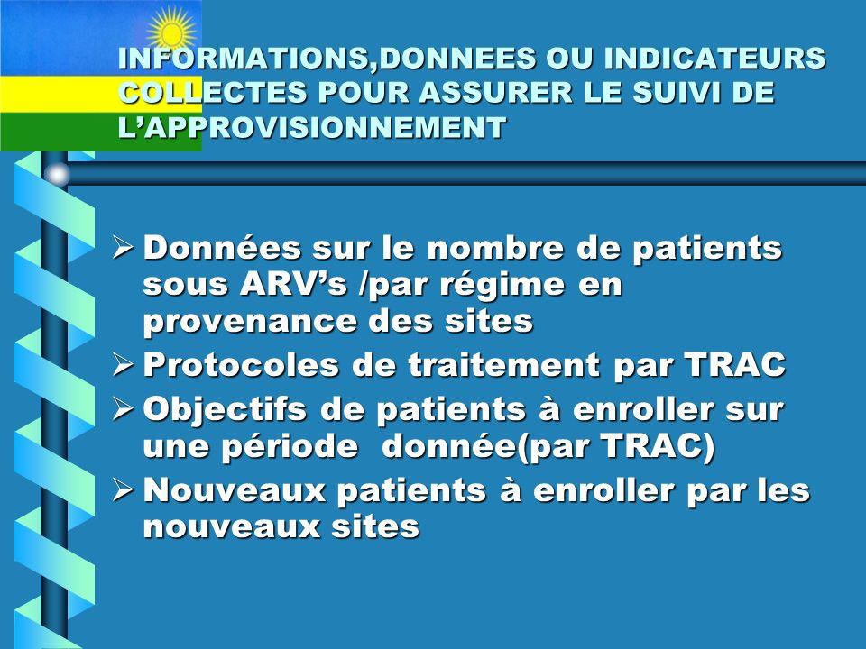 INFORMATIONS,DONNEES OU INDICATEURS COLLECTES POUR ASSURER LE SUIVI DE LAPPROVISIONNEMENT Données sur le nombre de patients sous ARVs /par régime en provenance des sites Données sur le nombre de patients sous ARVs /par régime en provenance des sites Protocoles de traitement par TRAC Protocoles de traitement par TRAC Objectifs de patients à enroller sur une période donnée(par TRAC) Objectifs de patients à enroller sur une période donnée(par TRAC) Nouveaux patients à enroller par les nouveaux sites Nouveaux patients à enroller par les nouveaux sites