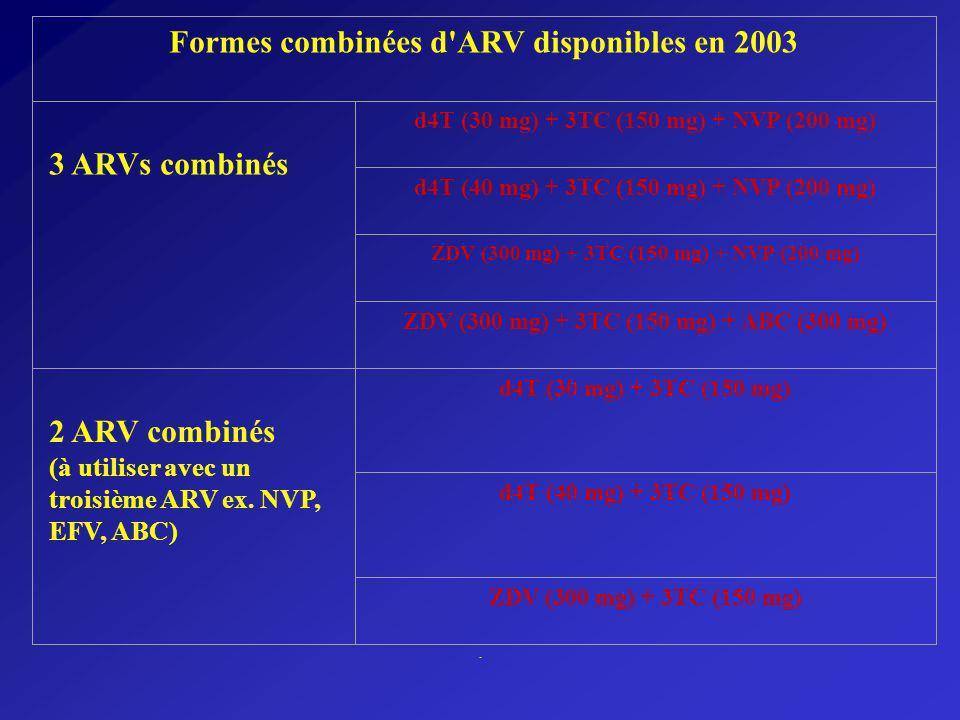 Formes combinées d'ARV disponibles en 2003 3 ARVs combinés d4T (30 mg) + 3TC (150 mg) + NVP (200 mg) d4T (40 mg) + 3TC (150 mg) + NVP (200 mg) ZDV (30