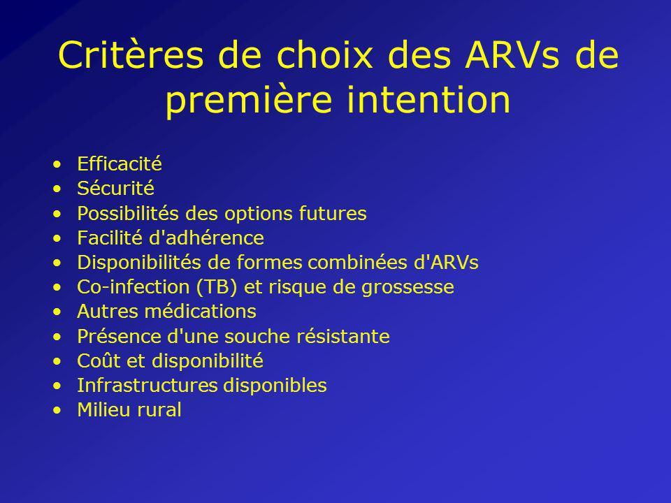 Critères de choix des ARVs de première intention Efficacité Sécurité Possibilités des options futures Facilité d'adhérence Disponibilités de formes co