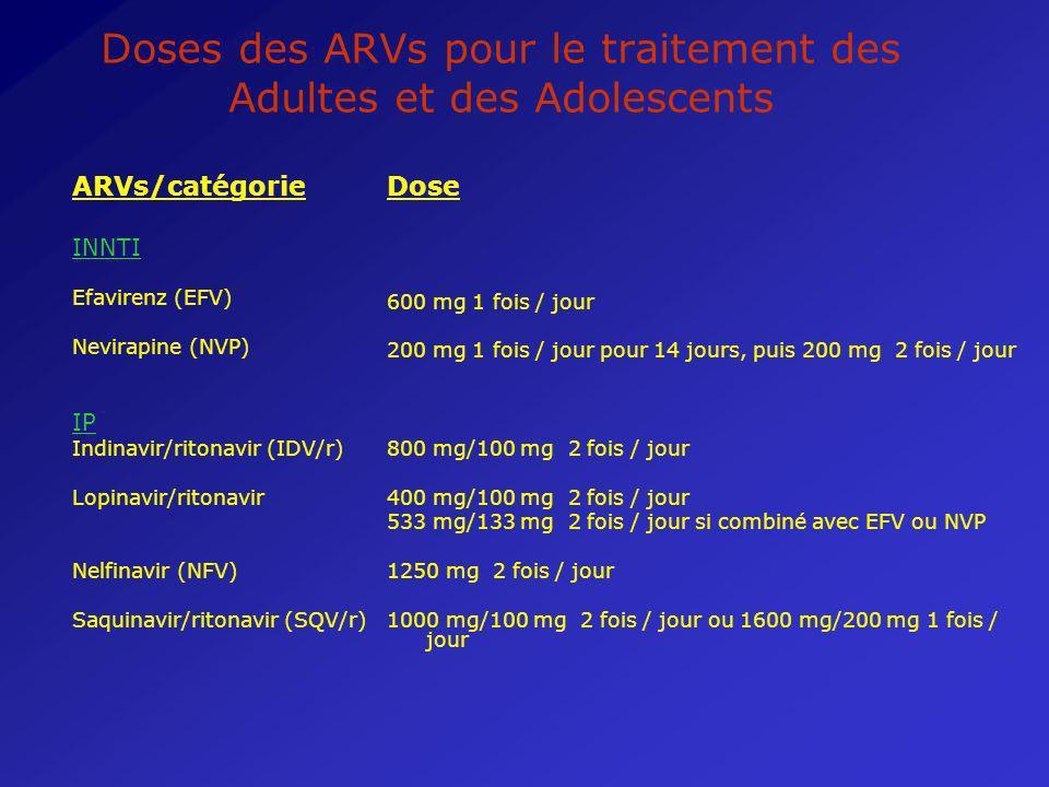 Doses des ARVs pour le traitement des Adultes et des Adolescents ARVs/catégorie INNTI Efavirenz (EFV) Nevirapine (NVP) IP Indinavir/ritonavir (IDV/r)