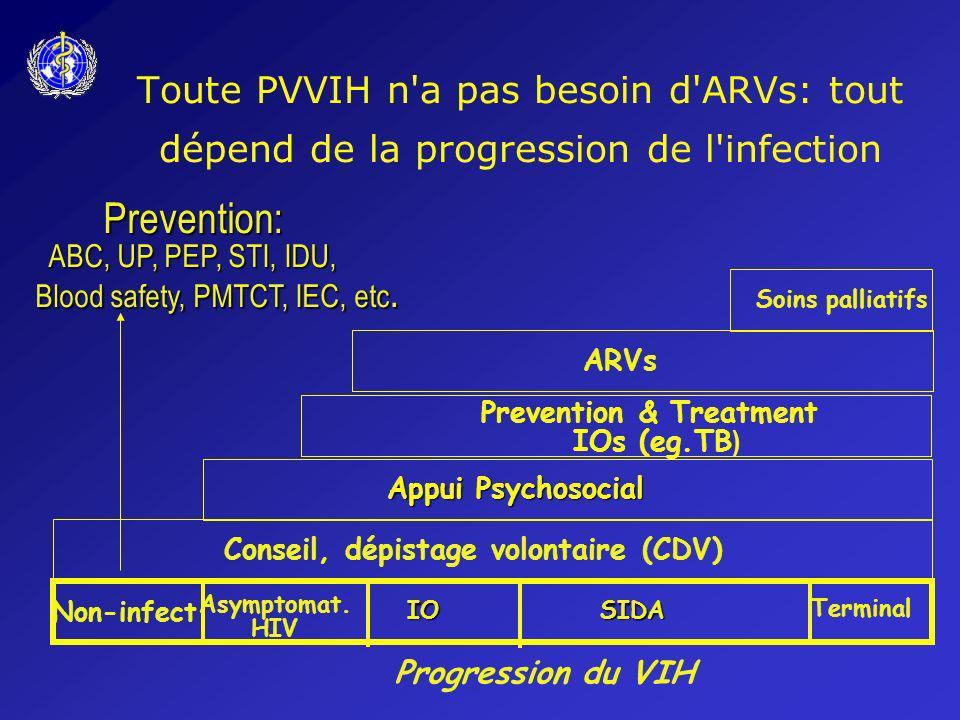 Toute PVVIH n'a pas besoin d'ARVs: tout dépend de la progression de l'infection Non-infect IOSIDA Terminal Conseil, dépistage volontaire (CDV) Appui P