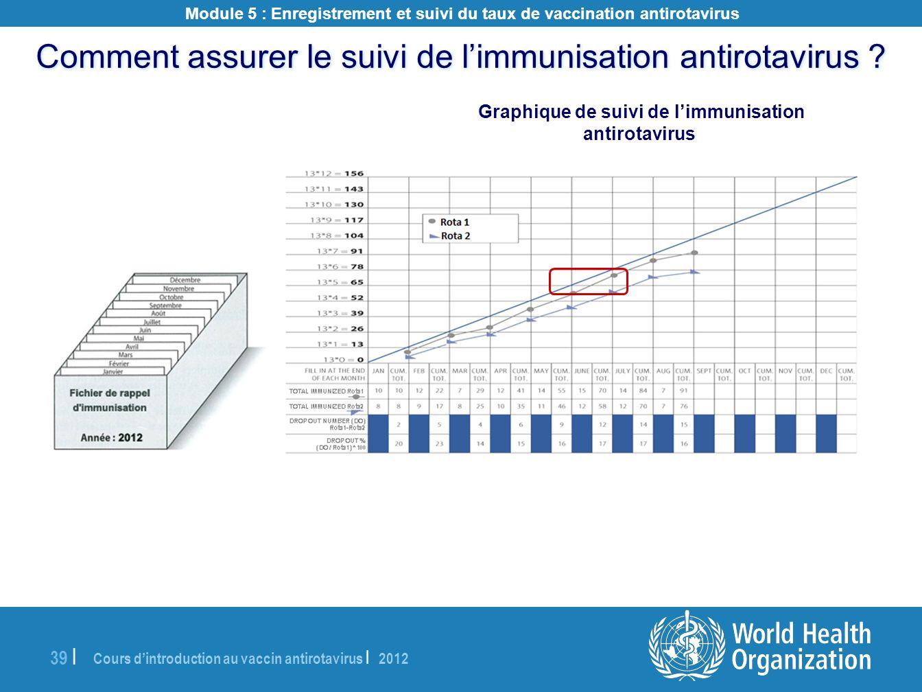 Cours dintroduction au vaccin antirotavirus | 2012 39 | Comment assurer le suivi de limmunisation antirotavirus ? Graphique de suivi de limmunisation