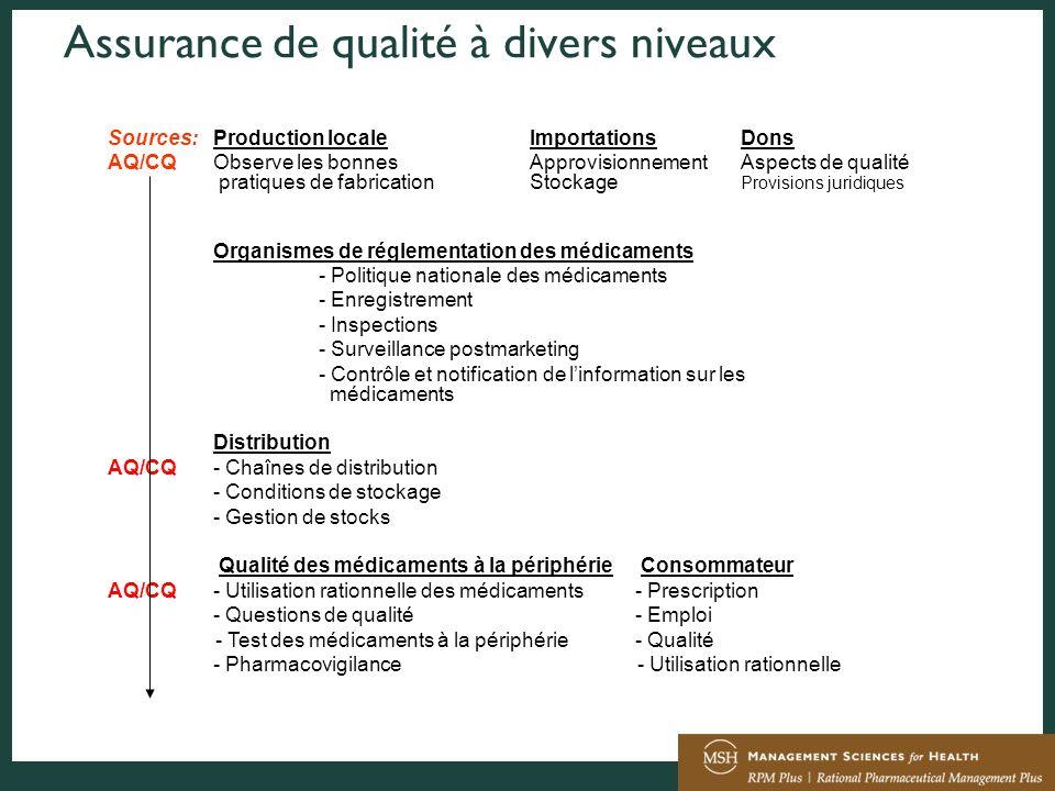 Assurance de qualité à divers niveaux Sources:Production localeImportationsDons AQ/CQObserve les bonnesApprovisionnementAspects de qualité pratiques d