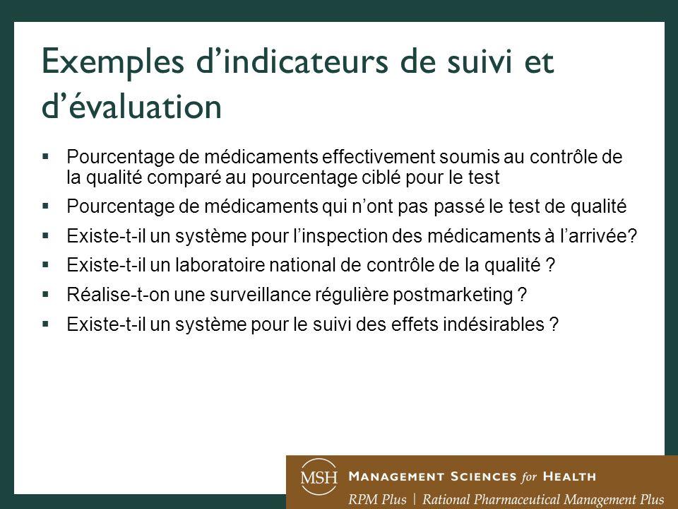 Exemples dindicateurs de suivi et dévaluation Pourcentage de médicaments effectivement soumis au contrôle de la qualité comparé au pourcentage ciblé p