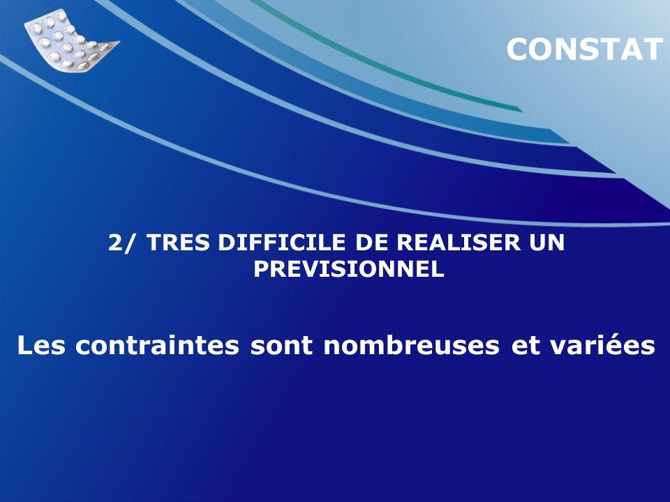 2/ TRES DIFFICILE DE REALISER UN PREVISIONNEL Les contraintes sont nombreuses et variées CONSTAT
