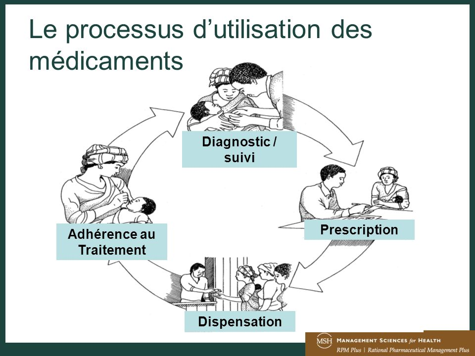 Comment on garantie une utilisation rationnelle des médicaments ?