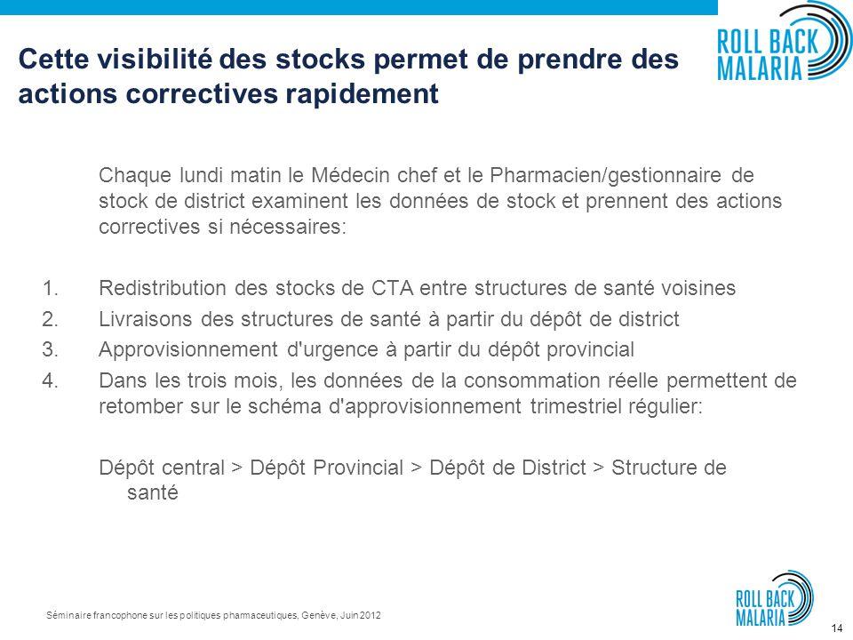 13 Séminaire francophone sur les politiques pharmaceutiques, Genève, Juin 2012 Lindi Rural – % de structures (sur 48) avec une rupture de stock, pour
