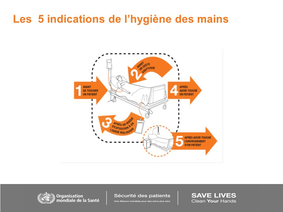 Les 5 indications de lhygiène des mains