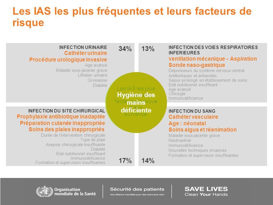 Les IAS les plus fréquentes et leurs facteurs de risque INFECTION DES VOIES RESPIRATOIRES INFERIEURES V entilation mécanique - Aspiration Sonde naso-g