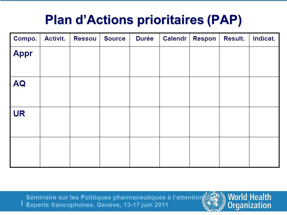 Séminaire sur les Politiques pharmaceutiques à lattention des Experts francophones, Genève, 13-17 juin 2011 | Plan dActions prioritaires (PAP) Indicat.Result.ResponCalendrDuréeSourceRessouActivit.Compo.