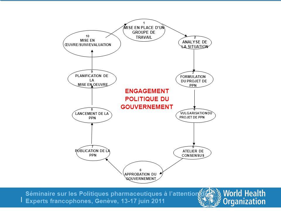 Séminaire sur les Politiques pharmaceutiques à lattention des Experts francophones, Genève, 13-17 juin 2011 | Composantes dune PPN (1/2) 1.Administration des Services pharmaceutiques; 2.Législation/Règlementation; 3.Gouvernance; 4.Autorité de règlementation; 5.Assurance de qualité; 6.Essais cliniques; 7.Approvisionnement et distribution; 8.Sélection; 9.Cout/Politique des prix/Financement; 10.Ressources humaines;