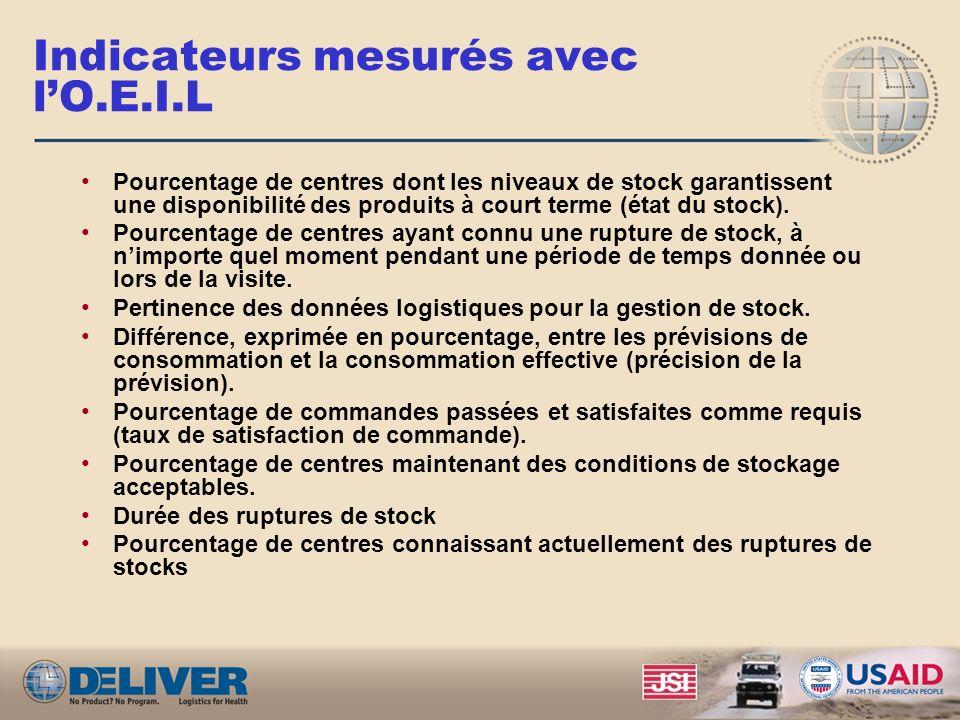 But de lOEIL LOEIL est: Un instrument de collecte de données quantitatives, développé par DELIVER, est utilisé au niveau des structures sanitaires éva