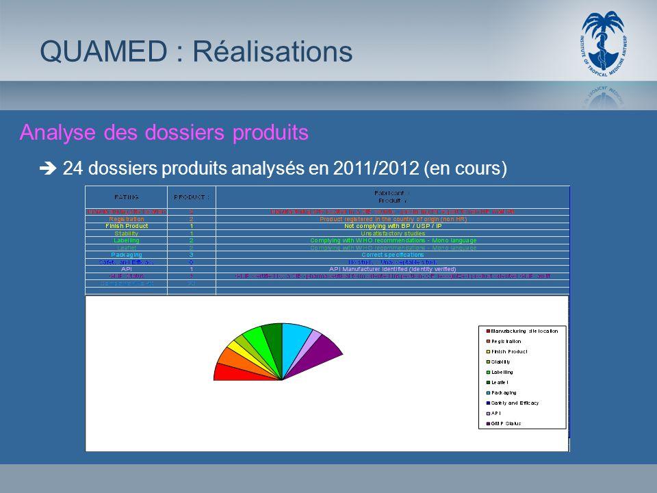 Analyse des dossiers produits QUAMED : Réalisations 24 dossiers produits analysés en 2011/2012 (en cours)