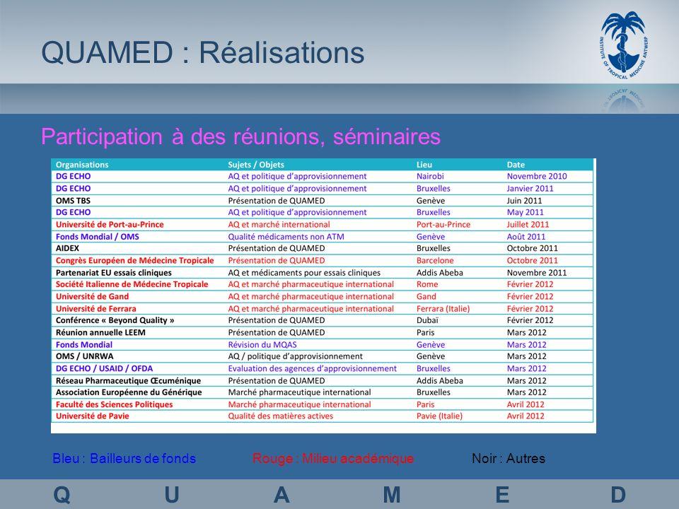 Q U A M E D QUAMED : Réalisations Participation à des réunions, séminaires Bleu : Bailleurs de fondsRouge : Milieu académiqueNoir : Autres