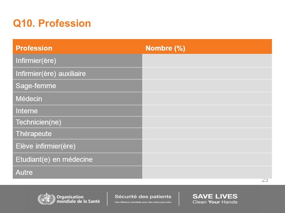 23 Q10. Profession ProfessionNombre (%) Infirmier(ère) Infirmier(ère) auxiliaire Sage-femme Médecin Interne Technicien(ne) Thérapeute Elève infirmier(