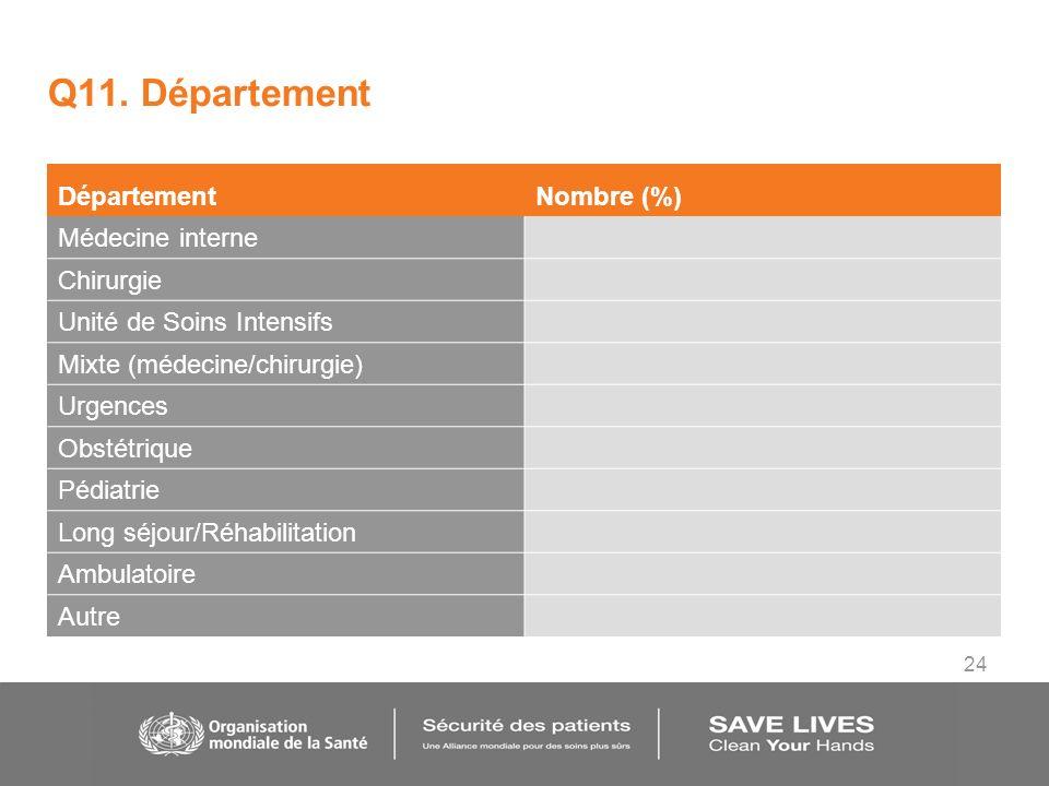 24 Q11. Département DépartementNombre (%) Médecine interne Chirurgie Unité de Soins Intensifs Mixte (médecine/chirurgie) Urgences Obstétrique Pédiatri