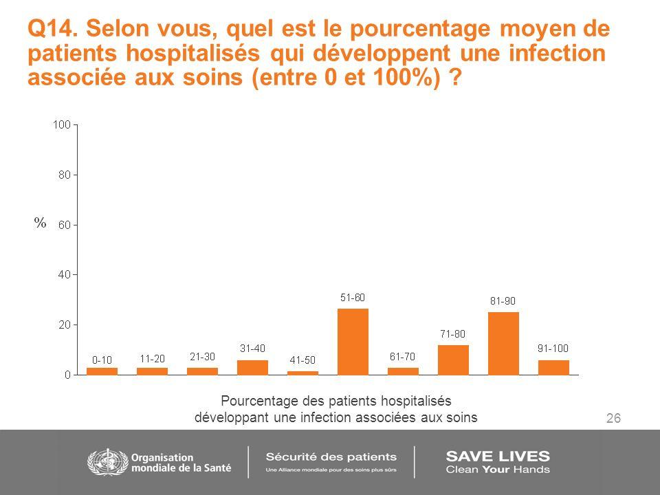 26 Q14. Selon vous, quel est le pourcentage moyen de patients hospitalisés qui développent une infection associée aux soins (entre 0 et 100%) ? Pource