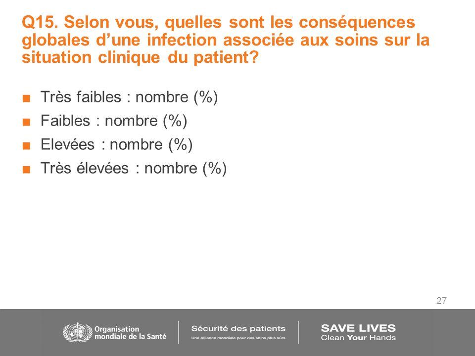 27 Q15. Selon vous, quelles sont les conséquences globales dune infection associée aux soins sur la situation clinique du patient? Très faibles : nomb