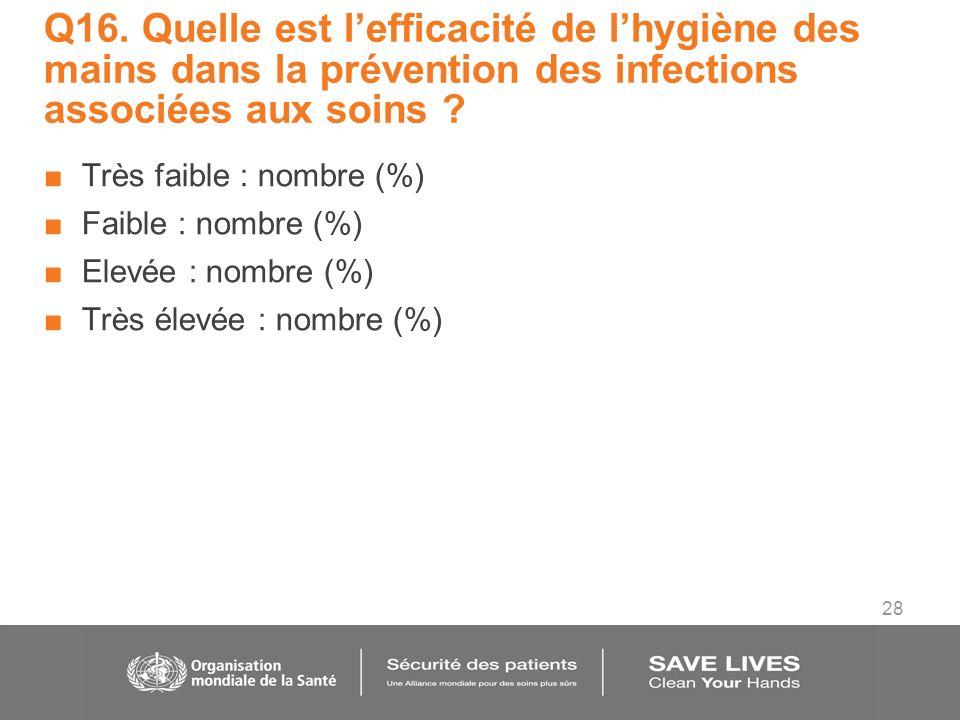 28 Q16. Quelle est lefficacité de lhygiène des mains dans la prévention des infections associées aux soins ? Très faible : nombre (%) Faible : nombre