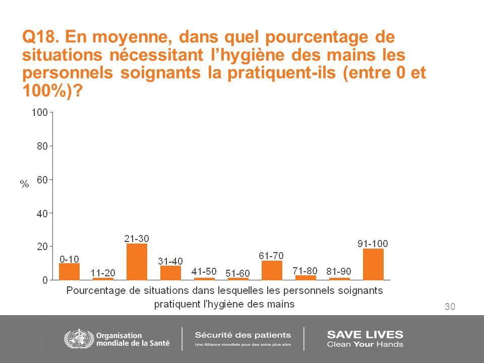 30 Q18. En moyenne, dans quel pourcentage de situations nécessitant lhygiène des mains les personnels soignants la pratiquent-ils (entre 0 et 100%)?