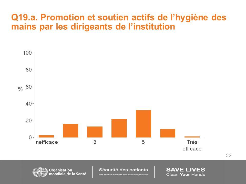 32 Q19.a. Promotion et soutien actifs de lhygiène des mains par les dirigeants de linstitution