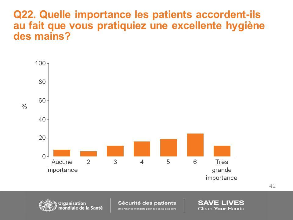 42 Q22. Quelle importance les patients accordent-ils au fait que vous pratiquiez une excellente hygiène des mains?