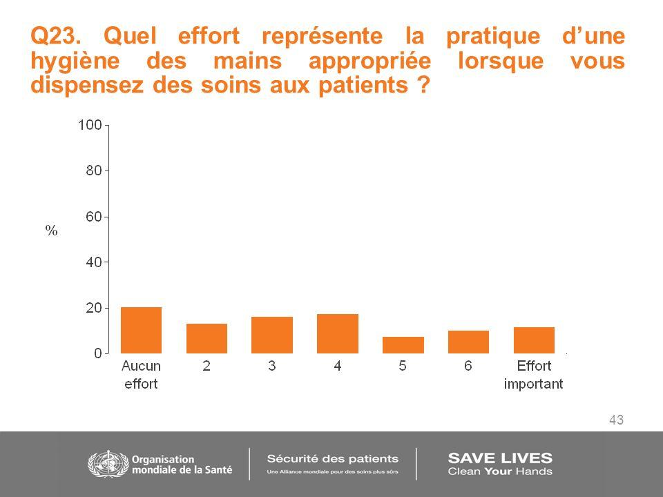 43 Q23. Quel effort représente la pratique dune hygiène des mains appropriée lorsque vous dispensez des soins aux patients ?