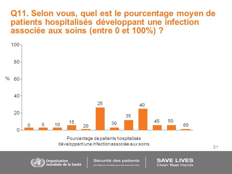 51 Q11. Selon vous, quel est le pourcentage moyen de patients hospitalisés développant une infection associée aux soins (entre 0 et 100%) ? Pourcentag
