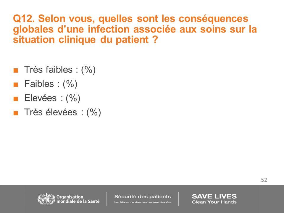 52 Q12. Selon vous, quelles sont les conséquences globales dune infection associée aux soins sur la situation clinique du patient ? Très faibles : (%)