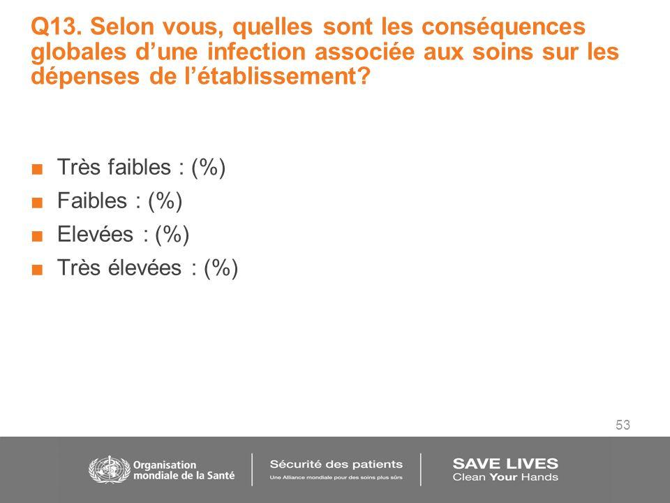53 Q13. Selon vous, quelles sont les conséquences globales dune infection associée aux soins sur les dépenses de létablissement? Très faibles : (%) Fa