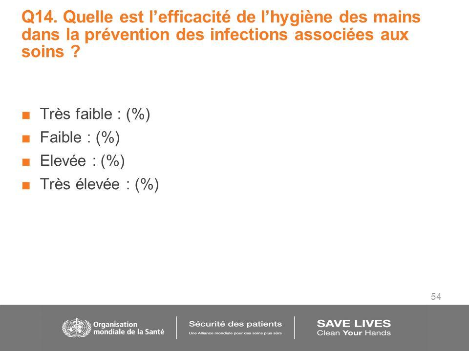 54 Q14. Quelle est lefficacité de lhygiène des mains dans la prévention des infections associées aux soins ? Très faible : (%) Faible : (%) Elevée : (