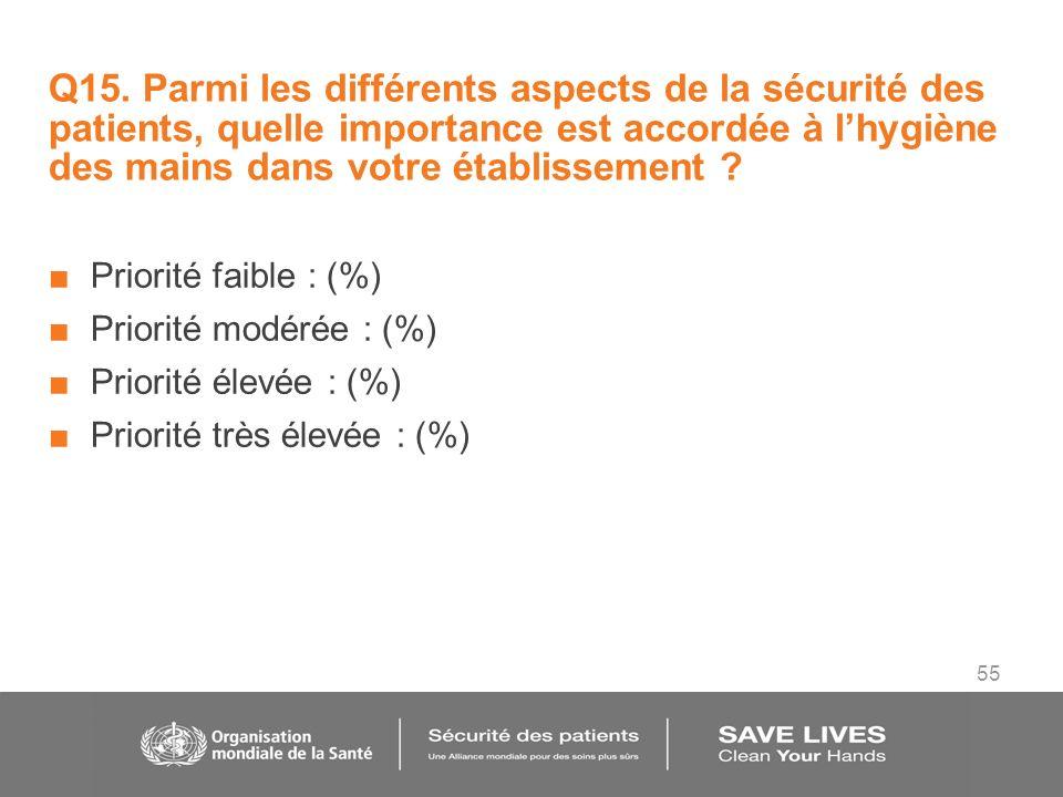 55 Q15. Parmi les différents aspects de la sécurité des patients, quelle importance est accordée à lhygiène des mains dans votre établissement ? Prior