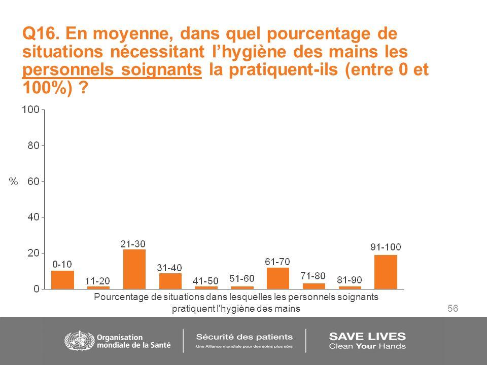 56 Q16. En moyenne, dans quel pourcentage de situations nécessitant lhygiène des mains les personnels soignants la pratiquent-ils (entre 0 et 100%) ?