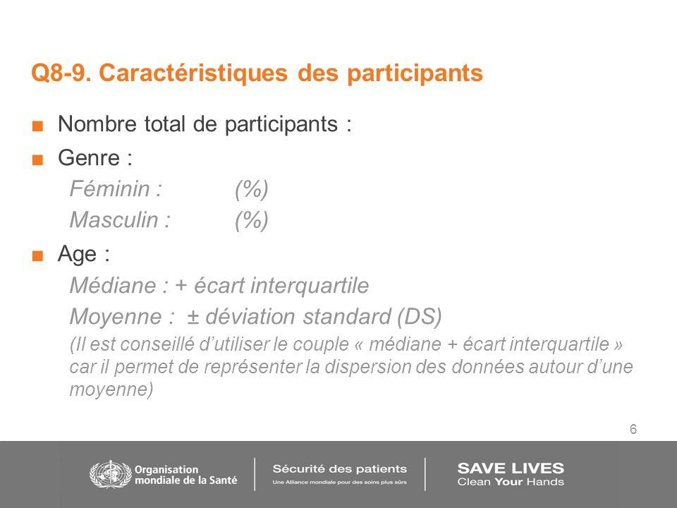 6 Nombre total de participants : Genre : Féminin :(%) Masculin :(%) Age : Médiane : + écart interquartile Moyenne : ± déviation standard (DS) (Il est