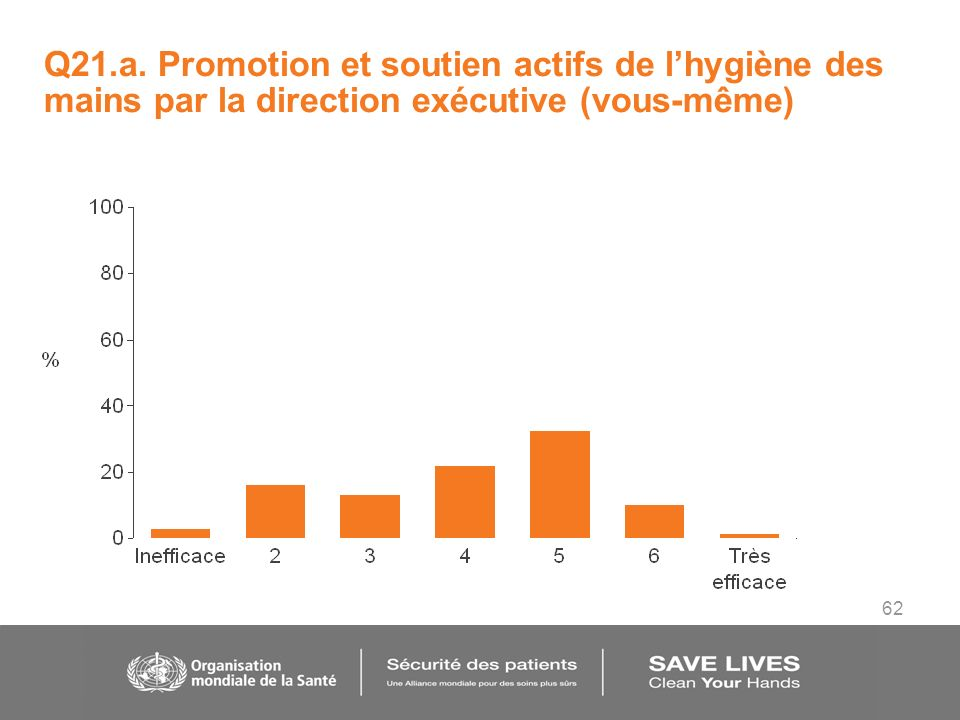 62 Q21.a. Promotion et soutien actifs de lhygiène des mains par la direction exécutive (vous-même)
