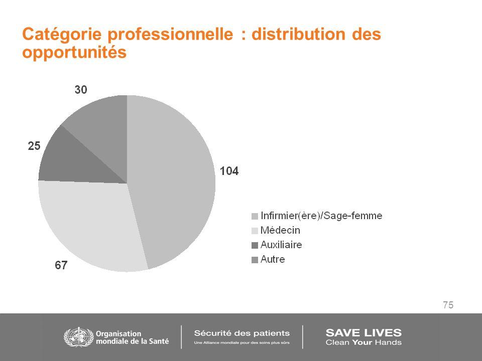 75 Catégorie professionnelle : distribution des opportunités