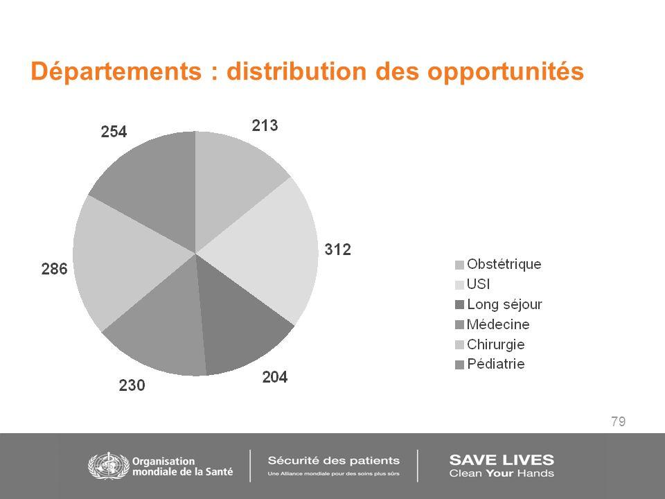 79 Départements : distribution des opportunités
