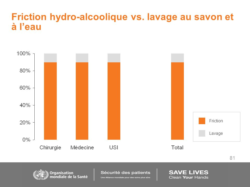 81 Friction hydro-alcoolique vs. lavage au savon et à leau Friction Lavage