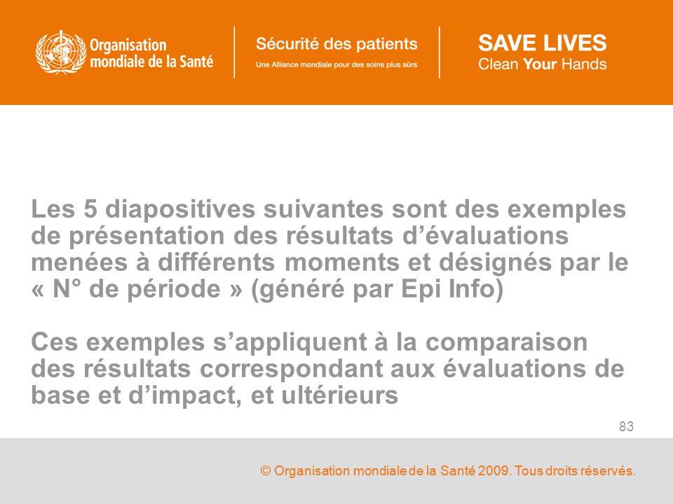 © Organisation mondiale de la Santé 2009. Tous droits réservés. 83 Les 5 diapositives suivantes sont des exemples de présentation des résultats dévalu