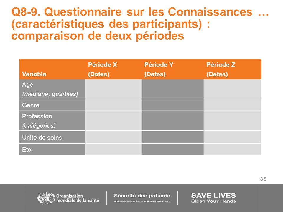 85 Q8-9. Questionnaire sur les Connaissances … (caractéristiques des participants) : comparaison de deux périodes Variable Période X (Dates) Période Y