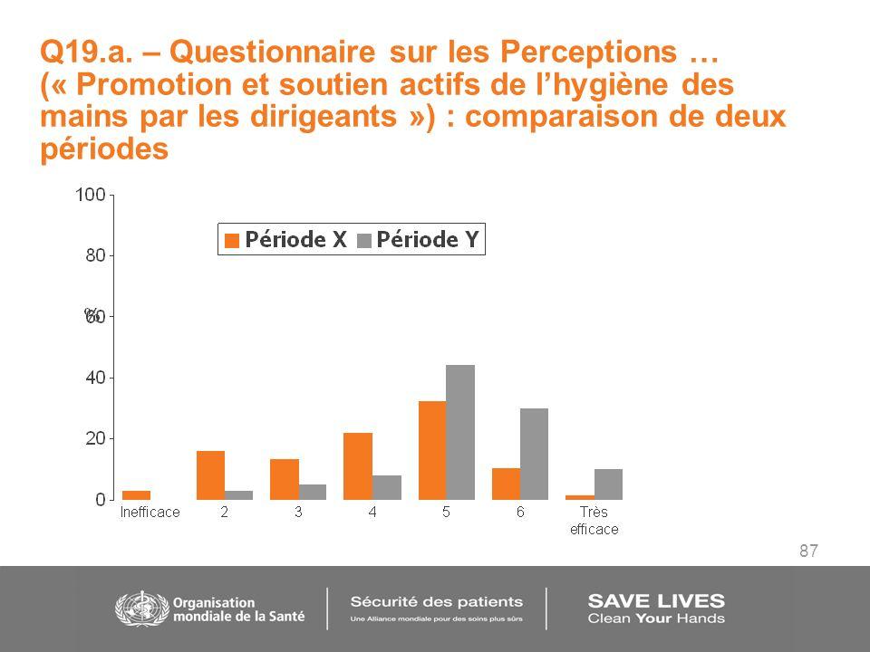 87 Q19.a. – Questionnaire sur les Perceptions … (« Promotion et soutien actifs de lhygiène des mains par les dirigeants ») : comparaison de deux pério