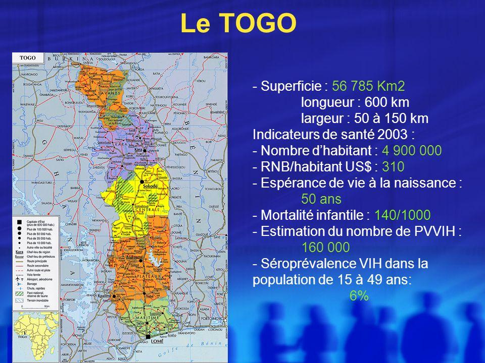 Le TOGO - Superficie : 56 785 Km2 longueur : 600 km largeur : 50 à 150 km Indicateurs de santé 2003 : - Nombre dhabitant : 4 900 000 - RNB/habitant US$ : 310 - Espérance de vie à la naissance : 50 ans - Mortalité infantile : 140/1000 - Estimation du nombre de PVVIH : 160 000 - Séroprévalence VIH dans la population de 15 à 49 ans: 6%