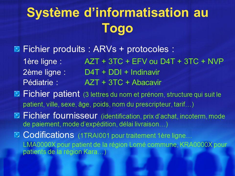Système dinformatisation au Togo Fichier produits : ARVs + protocoles : 1ère ligne : AZT + 3TC + EFV ou D4T + 3TC + NVP 2ème ligne : D4T + DDI + Indinavir Pédiatrie : AZT + 3TC + Abacavir Fichier patient (3 lettres du nom et prénom, structure qui suit le patient, ville, sexe, âge, poids, nom du prescripteur, tarif…) Fichier fournisseur (identification, prix dachat, incoterm, mode de paiement, mode dexpédition, délai livraison…) Codifications (1TRAI001 pour traitement 1ère ligne… LMA0000X pour patient de la région Lomé commune, KRA0000X pour patients de la région Kara…)