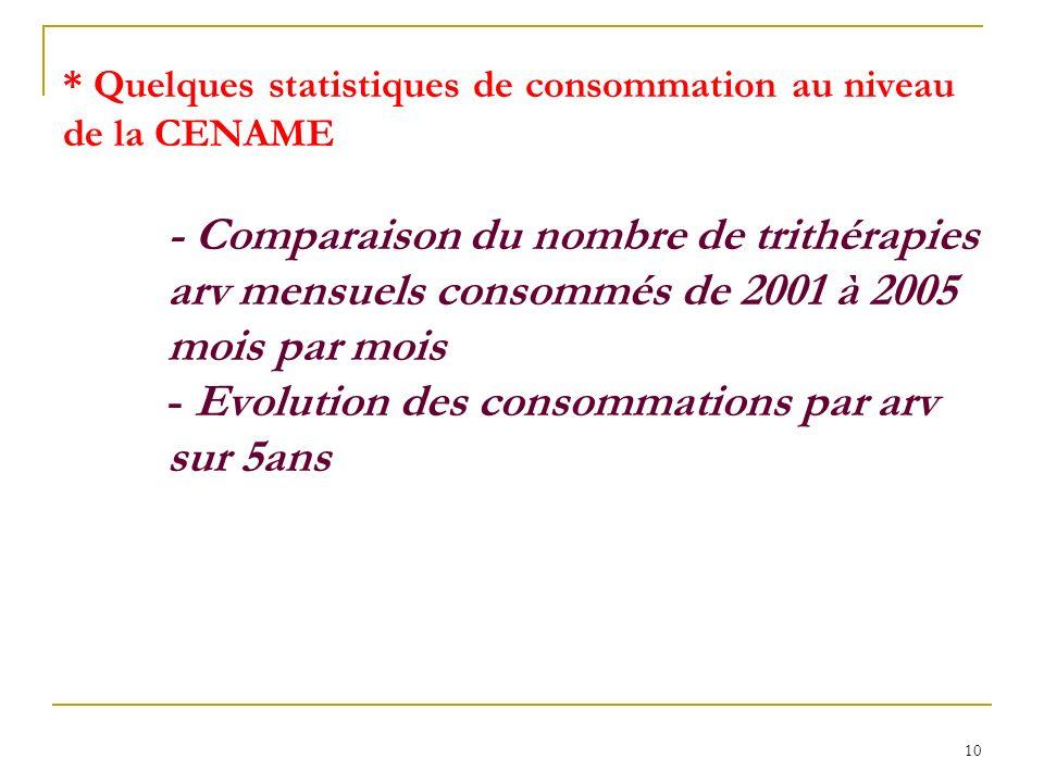 10 * Quelques statistiques de consommation au niveau de la CENAME - Comparaison du nombre de trithérapies arv mensuels consommés de 2001 à 2005 mois par mois - Evolution des consommations par arv sur 5ans