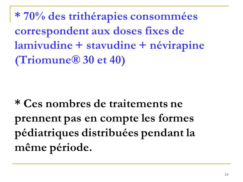 14 * 70% des trithérapies consommées correspondent aux doses fixes de lamivudine + stavudine + névirapine (Triomune® 30 et 40) * Ces nombres de traitements ne prennent pas en compte les formes pédiatriques distribuées pendant la même période.