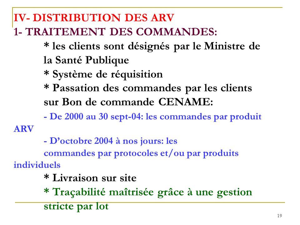19 IV- DISTRIBUTION DES ARV 1- TRAITEMENT DES COMMANDES: * les clients sont désignés par le Ministre de la Santé Publique * Système de réquisition * Passation des commandes par les clients sur Bon de commande CENAME: - De 2000 au 30 sept-04: les commandes par produit ARV - Doctobre 2004 à nos jours: les commandes par protocoles et/ou par produits individuels * Livraison sur site * Traçabilité maîtrisée grâce à une gestion stricte par lot